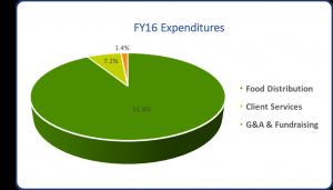 FY16_Expenditures