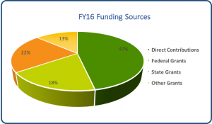 FY16_FundingSources