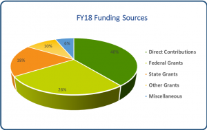 FY18FundingSources